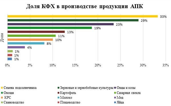 РСХБ назвал сферы АПК с наибольшим вкладом фермеров и наибольшей рентабельностью