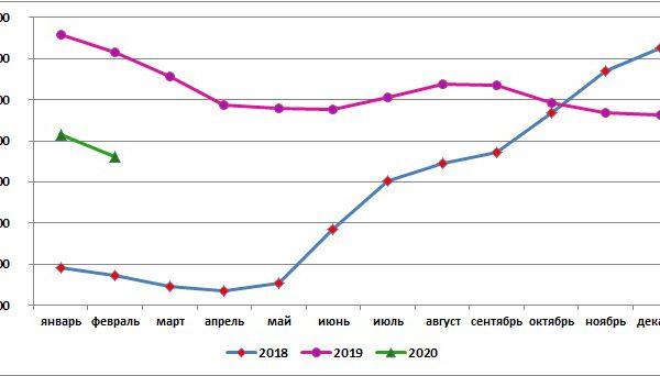 Цены на мясо птицы в России за месяц снизилась на 1,9%