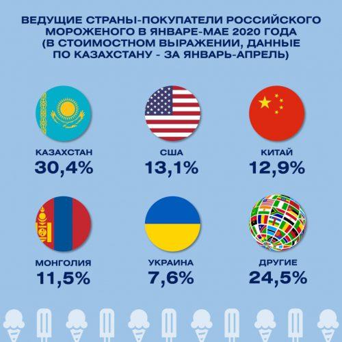 Российские производители мороженого осваивают новые рынки