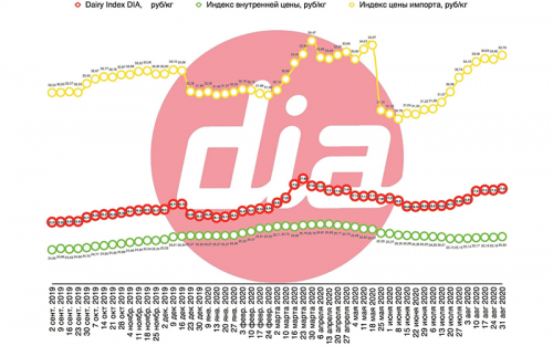 Dairy Index DIA вырос на 0,25% до 27,49 руб/кг