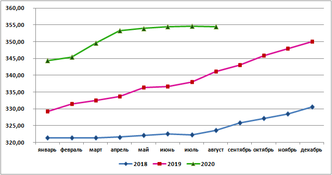 Цена российской говядины в августе 2020г составила в среднем 354,46 руб./кг