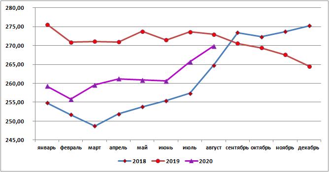 Цена российской свинины в августе 2020г составила в среднем 269,84 руб./кг