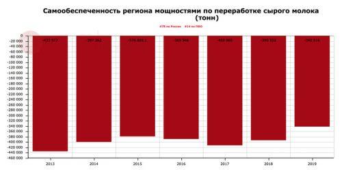 Карта промпотребления молока: более сбалансированный Татарстан и более дефицитная Москва