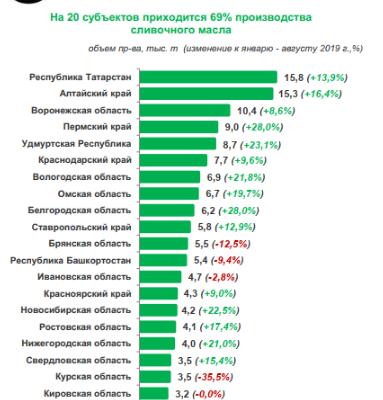 Рейтинг: ТОП-20 регионов по объемам производства сливочного масла