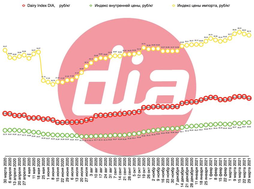 СОМ и масло тянут Dairy Index DIA вниз