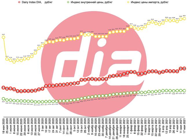 Слабый рубль и рост цены на масло привели к росту Dairy Index DIA