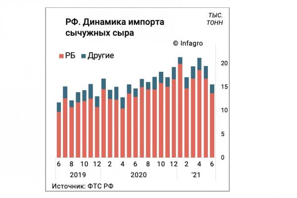 После введения маркировки произошел обвал поставок белорусских сыров в Россию – Максим Фастеев