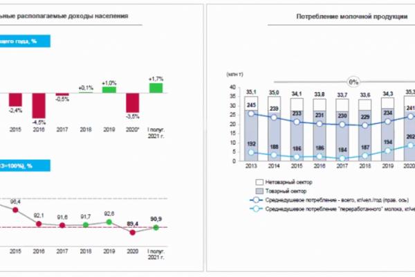 Артем Белов: спрос на молочную продукцию стагнирует