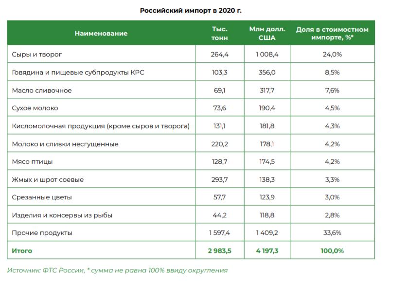 Доля сыров и творога в импорте продукции АПК из Беларуси составила 24% в 2020 году – «Агроэкспорт»