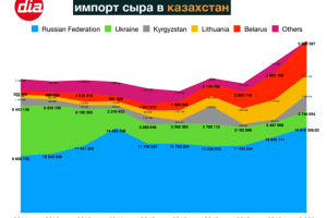 Порядка половины сыра, импортируемого Казахстаном, идет из России – Михаил Мищенко