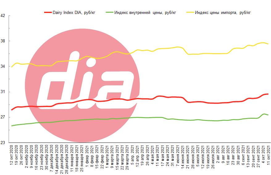 Dairy Index DIA побил новый рекорд